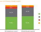 Android为超过百分之51的智能手机提供动力并持续增长