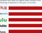 尽管流媒体市场拥挤但Netflix仍位居榜首