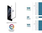DXOMARK在今年十月更新了DXOMARK Camera测试基准